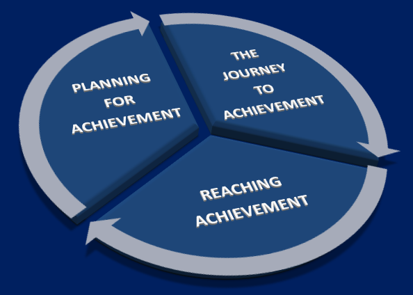 The three components of setting the corporate mind for achievement 1